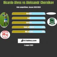 Ricardo Alves vs Aleksandr Chernikov h2h player stats
