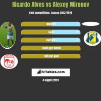 Ricardo Alves vs Alexey Mironov h2h player stats