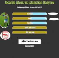 Ricardo Alves vs Islamzhan Nasyrov h2h player stats