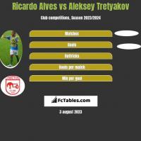 Ricardo Alves vs Aleksey Tretyakov h2h player stats