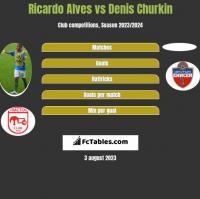 Ricardo Alves vs Denis Churkin h2h player stats