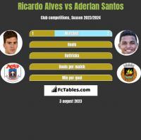 Ricardo Alves vs Aderlan Santos h2h player stats