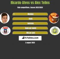 Ricardo Alves vs Alex Telles h2h player stats