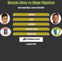 Ricardo Alves vs Diogo Figueiras h2h player stats