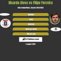 Ricardo Alves vs Filipe Ferreira h2h player stats