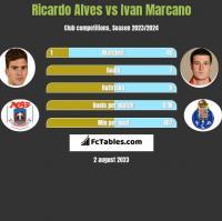 Ricardo Alves vs Ivan Marcano h2h player stats