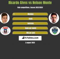 Ricardo Alves vs Nelson Monte h2h player stats