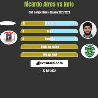 Ricardo Alves vs Neto h2h player stats