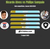 Ricardo Alves vs Philipe Sampaio h2h player stats