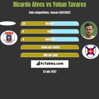 Ricardo Alves vs Yohan Tavares h2h player stats