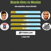 Ricardo Alves vs Messias h2h player stats