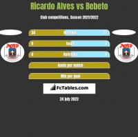 Ricardo Alves vs Bebeto h2h player stats