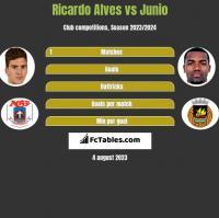 Ricardo Alves vs Junio h2h player stats
