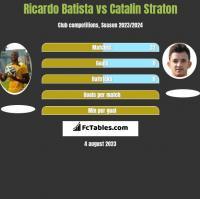 Ricardo Batista vs Catalin Straton h2h player stats