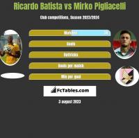 Ricardo Batista vs Mirko Pigliacelli h2h player stats