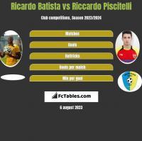 Ricardo Batista vs Riccardo Piscitelli h2h player stats
