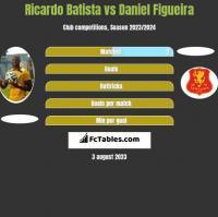 Ricardo Batista vs Daniel Figueira h2h player stats