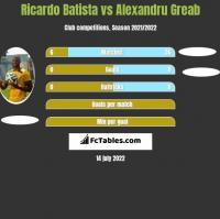Ricardo Batista vs Alexandru Greab h2h player stats