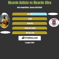 Ricardo Batista vs Ricardo Silva h2h player stats