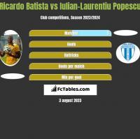 Ricardo Batista vs Iulian-Laurentiu Popescu h2h player stats