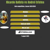 Ricardo Batista vs Andrei Cristea h2h player stats