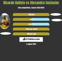 Ricardo Batista vs Alexandru Costache h2h player stats