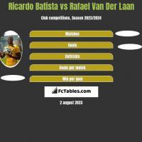 Ricardo Batista vs Rafael Van Der Laan h2h player stats
