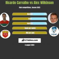 Ricardo Carvalho vs Alex Wilkinson h2h player stats