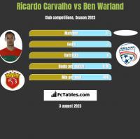 Ricardo Carvalho vs Ben Warland h2h player stats