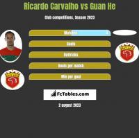 Ricardo Carvalho vs Guan He h2h player stats