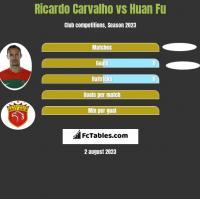 Ricardo Carvalho vs Huan Fu h2h player stats