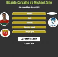Ricardo Carvalho vs Michael Zullo h2h player stats