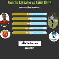 Ricardo Carvalho vs Paulo Retre h2h player stats