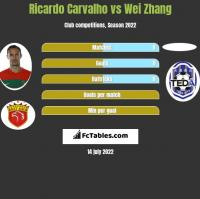 Ricardo Carvalho vs Wei Zhang h2h player stats