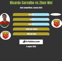 Ricardo Carvalho vs Zhen Wei h2h player stats