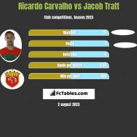 Ricardo Carvalho vs Jacob Tratt h2h player stats