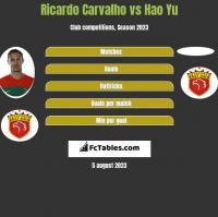 Ricardo Carvalho vs Hao Yu h2h player stats