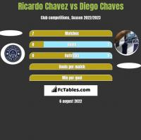 Ricardo Chavez vs Diego Chaves h2h player stats