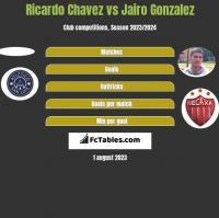 Ricardo Chavez vs Jairo Gonzalez h2h player stats