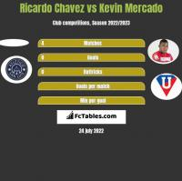Ricardo Chavez vs Kevin Mercado h2h player stats
