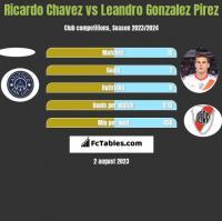 Ricardo Chavez vs Leandro Gonzalez Pirez h2h player stats