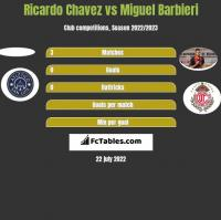 Ricardo Chavez vs Miguel Barbieri h2h player stats