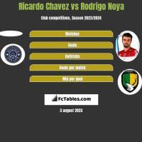 Ricardo Chavez vs Rodrigo Noya h2h player stats