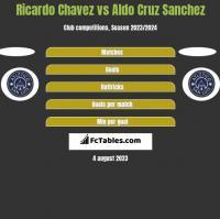 Ricardo Chavez vs Aldo Cruz Sanchez h2h player stats
