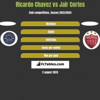 Ricardo Chavez vs Jair Cortes h2h player stats