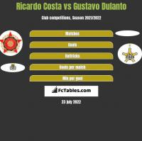 Ricardo Costa vs Gustavo Dulanto h2h player stats