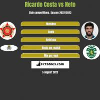 Ricardo Costa vs Neto h2h player stats
