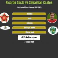 Ricardo Costa vs Sebastian Coates h2h player stats