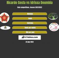 Ricardo Costa vs Idrissa Doumbia h2h player stats