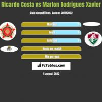 Ricardo Costa vs Marlon Rodrigues Xavier h2h player stats